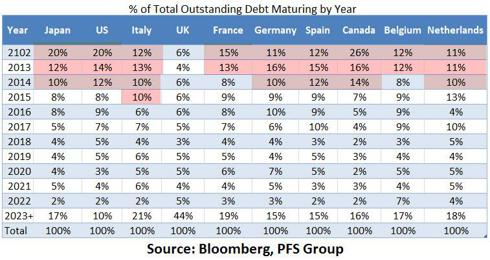 total outstanding debt