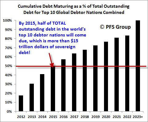 cumulative debt maturing