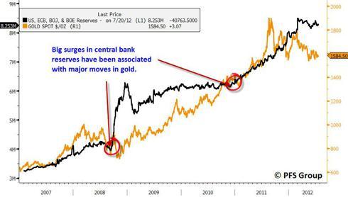 balance sheet gold