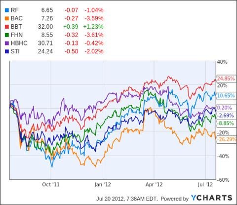 RF Chart