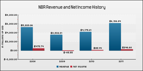 Nabors Industries Ltd. Revenue and Net Income History