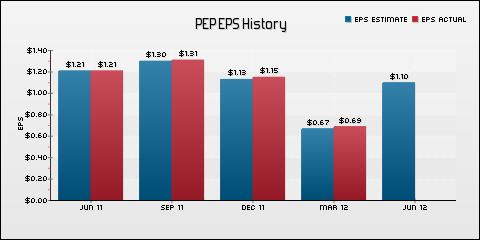 Pepsico, Inc. EPS Historical Results vs Estimates
