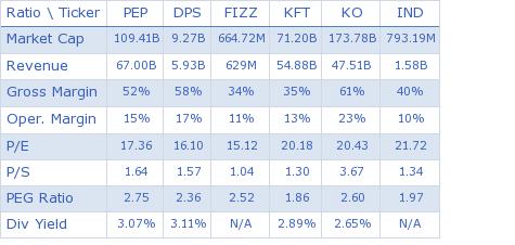Pepsico, Inc. key ratio comparison with direct competitors
