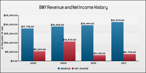 Bristol-Myers Squibb Company Revenue and Net Income History