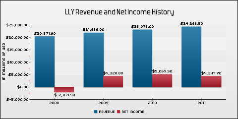 Eli Lilly & Co. Revenue and Net Income History