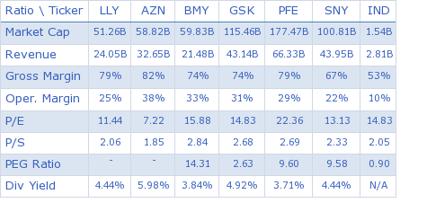 Eli Lilly & Co. key ratio comparison with direct competitors