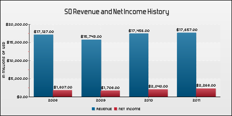 Southern Company Revenue and Net Income History
