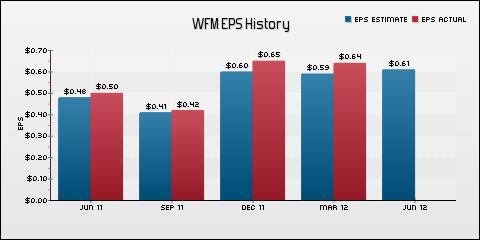 Whole Foods Market, Inc. EPS Historical Results vs Estimates