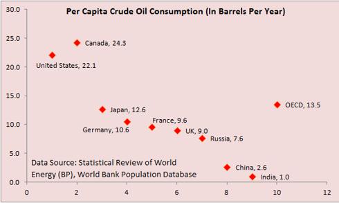 Per Capita Crude Oil Consumption