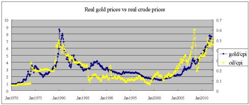 Gold vs crude (real) 1970-2012