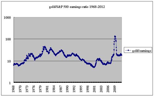 gold/earnings ratio 1968-2011