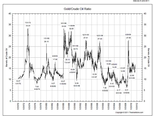gold/oil ratio 1970-2011