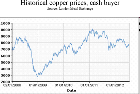 Historical copper prices 2008-Today