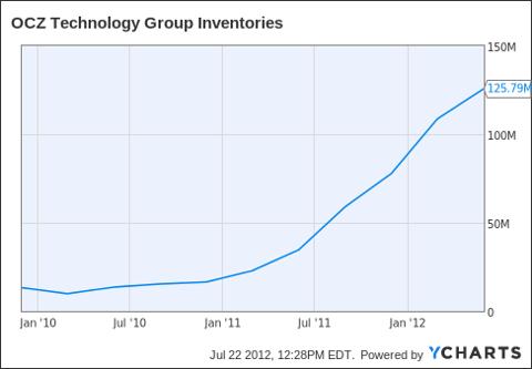 OCZ Inventories Chart