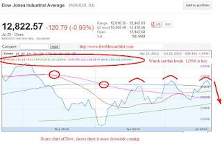 Dow 3 month chart