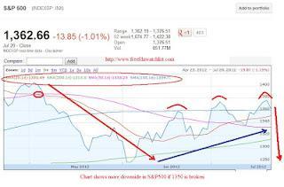 S&P500 3 chart