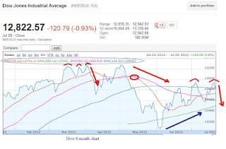 Dow 6 month chart