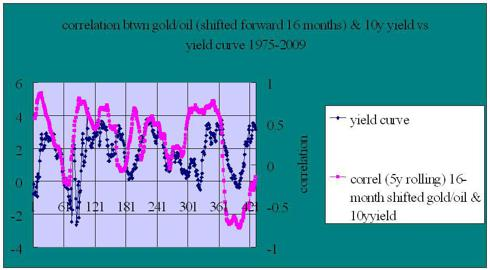 gold/oil correlation with treasury yields