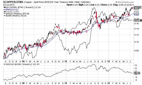 copper/10 year yield ratio vs gold & bonds