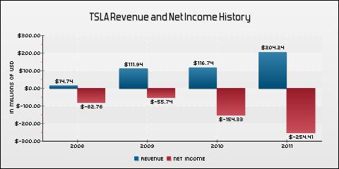 Tesla Motors, Inc. Revenue and Net Income History