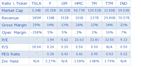 Tesla Motors, Inc. key ratio comparison with direct competitors