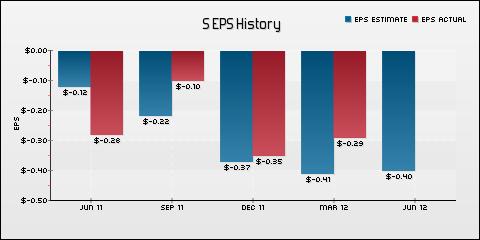 Sprint Nextel Corp. EPS Historical Results vs Estimates