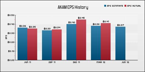 Akamai Technologies, Inc. EPS Historical Results vs Estimates