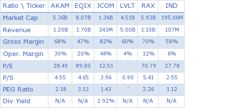 Akamai Technologies, Inc. key ratio comparison with direct competitors