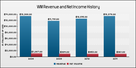 Waste Management, Inc. Revenue and Net Income History