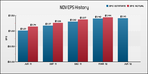National Oilwell Varco, Inc. EPS Historical Results vs Estimates