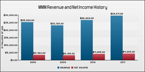 3M Co. Revenue and Net Income History
