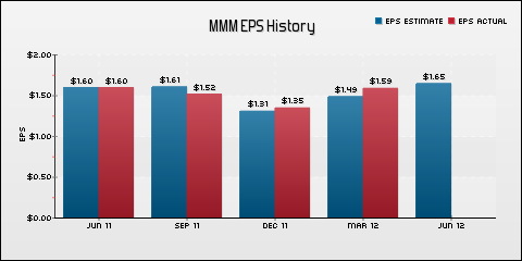 3M Co. EPS Historical Results vs Estimates