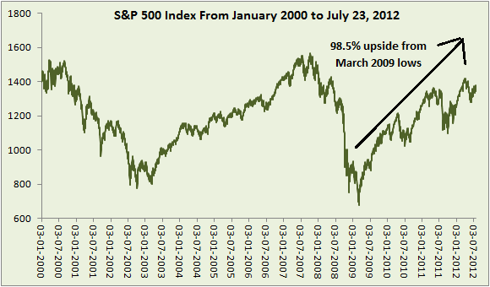 S&P 500 ten year chart