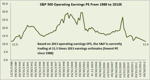 S&P 500 PE chart since 1988