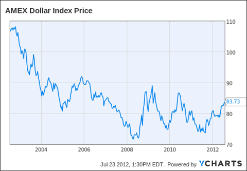 ^DXY Chart