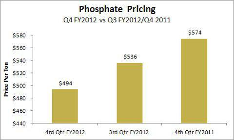Phosphate Pricing Q4 FY 2012 vs Q3 FY2012 and Q4 of FY 2011
