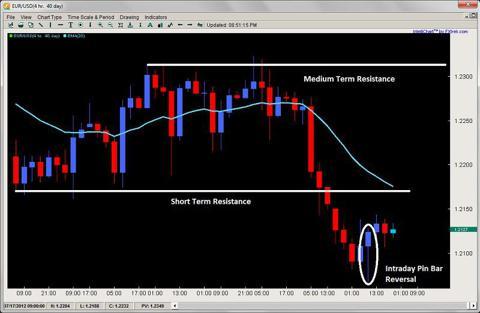 pin bar reversal price action 2ndskiesforex.com july 23rd