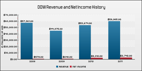 The Dow Chemical Company Revenue and Net Income History