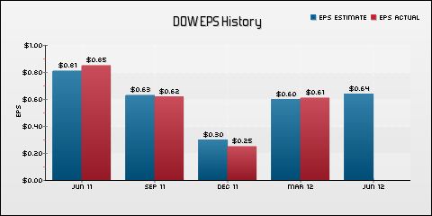 The Dow Chemical Company EPS Historical Results vs Estimates