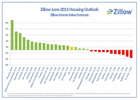 Zillow 2013 Housing Outlook