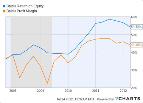 BIDU Return on Equity Chart