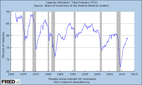 Graph of Capacity Utilization: Total Industry