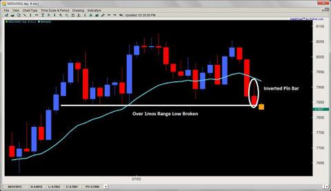inverted pin bar price action 2ndskiesforex.com july 24th