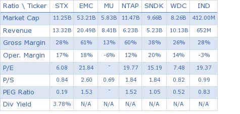 Seagate Technology PLC key ratio comparison with direct competitors
