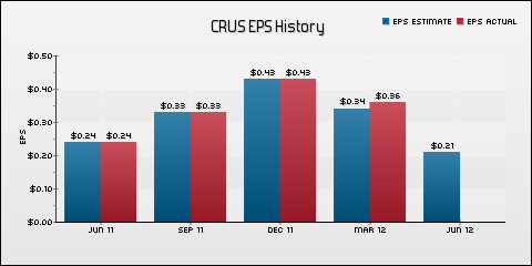 Cirrus Logic Inc. EPS Historical Results vs Estimates