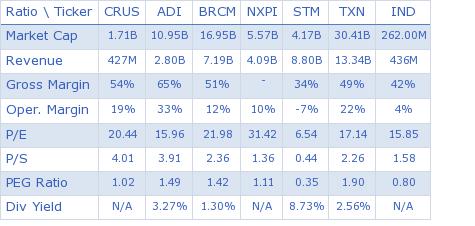 Cirrus Logic Inc. key ratio comparison with direct competitors