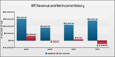 Anadarko Petroleum Corporation Revenue and Net Income History