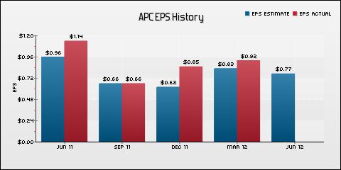 Anadarko Petroleum Corporation EPS Historical Results vs Estimates