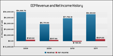 Enbridge Energy Partners LP Revenue and Net Income History