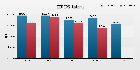 Enbridge Energy Partners LP EPS Historical Results vs Estimates